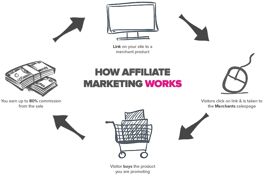 How Does Affiliate Marketing Work? An Easy Explanation | Affiliate-101