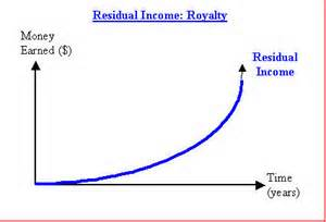 best_residual_income_affiliate_program