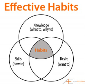 habits_of_effective_marketers